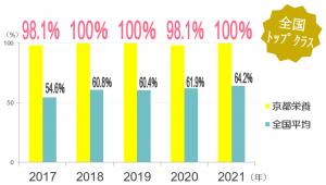 京都栄養医療専門学校 管理栄養士国家試験合格率グラフ